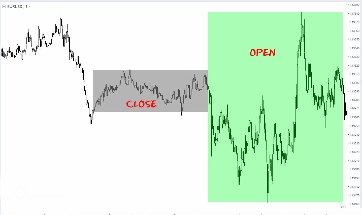 eur-open-close